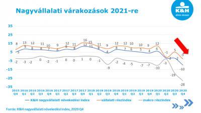 Borús kilátások 2021-re: nagyot zuhantak a hazai nagyvállalatok várakozásai